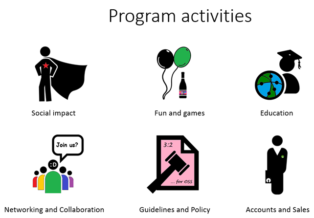 Spice Program activities